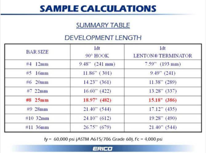 tabela oferecida pelo fabricante para comparação entre as ancoragens convencional e com o uso de terminais