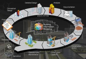 Building-Information-Modeling-BIM-A-revolucao-nos-projectos