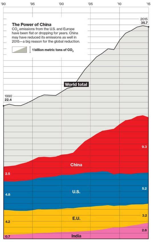 Gráfico de emissões globais de CO2 divulgado pelo MIT Technology review